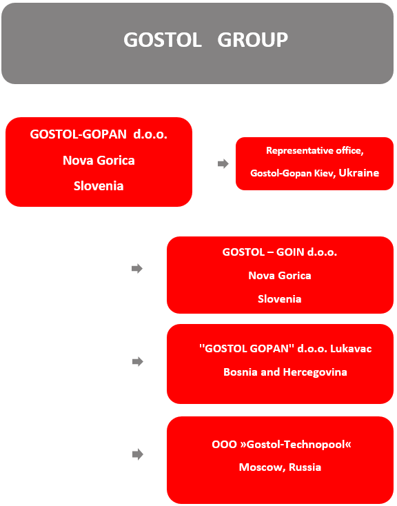 Gostol Group