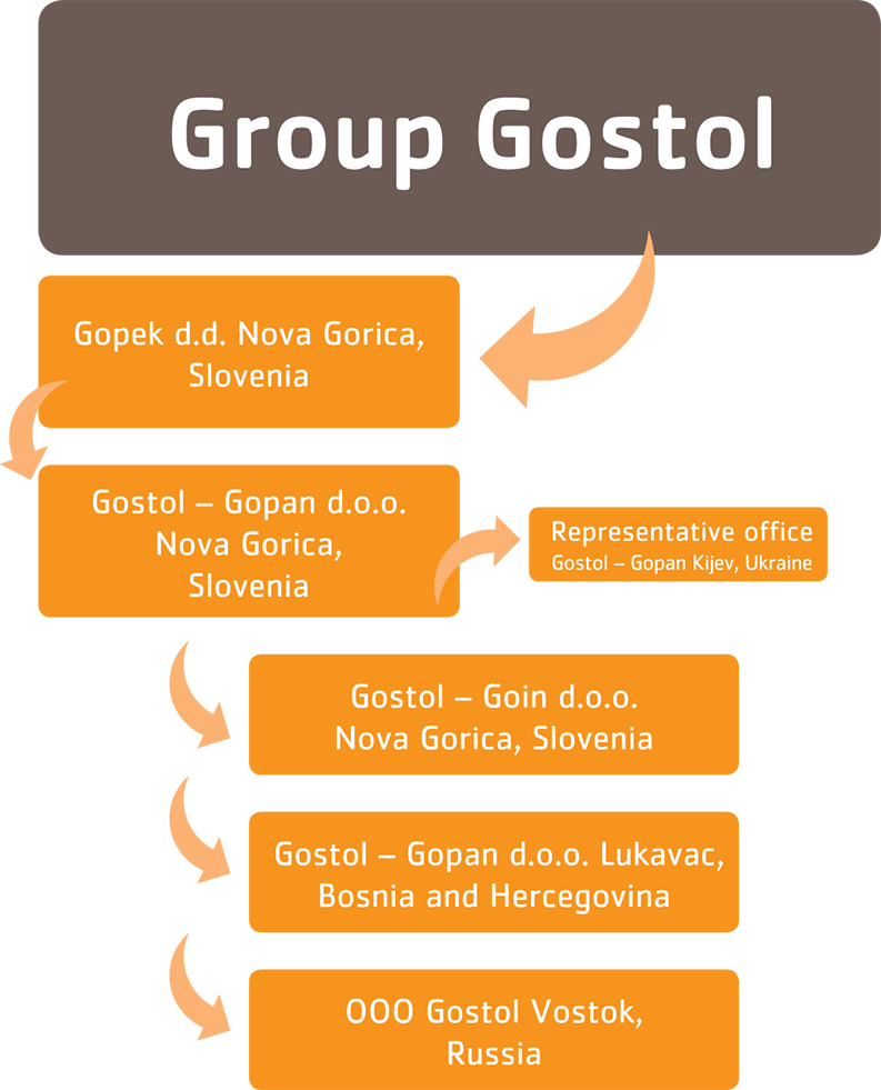 Group Gostol