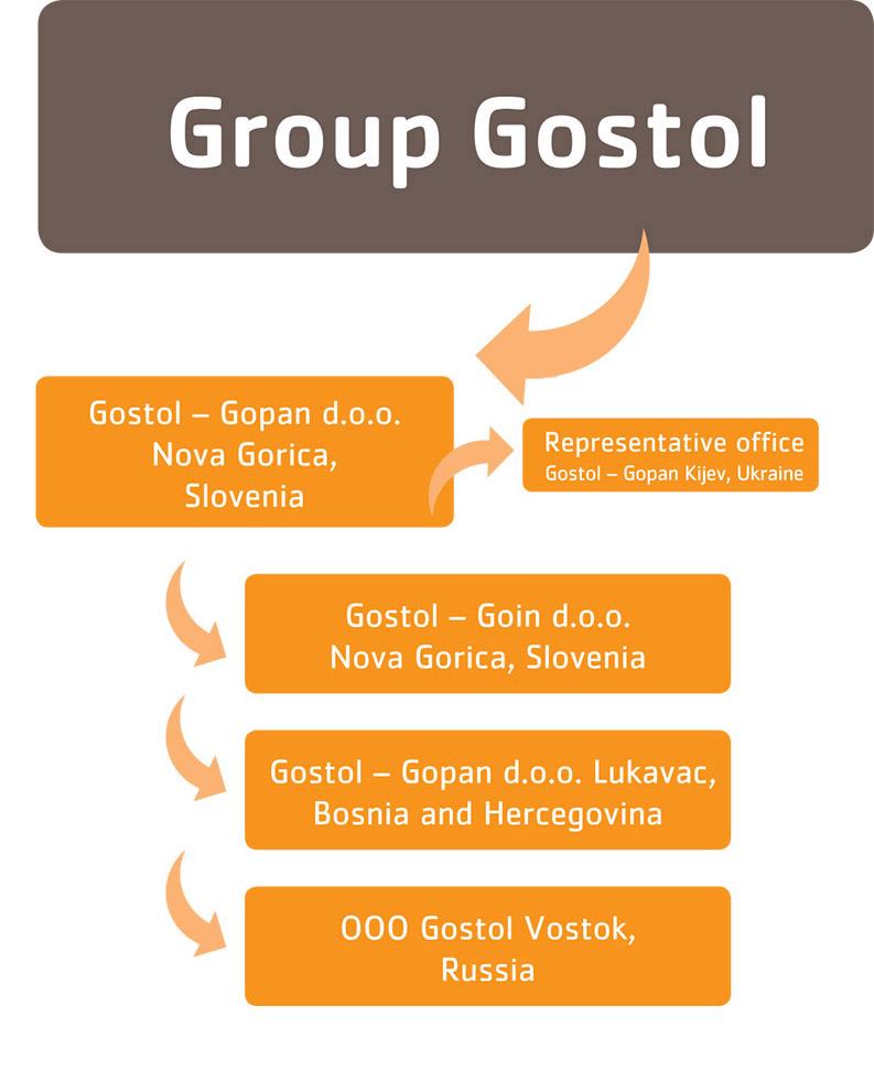 Group Gostol